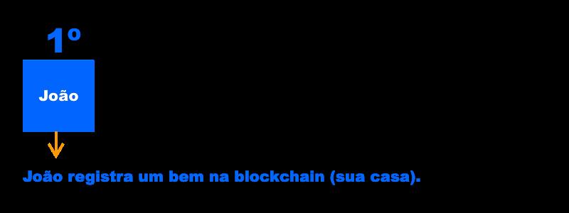 o que é Blockchain Maycon Matos