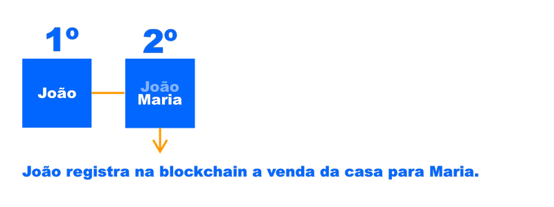 entendendo a blockchain