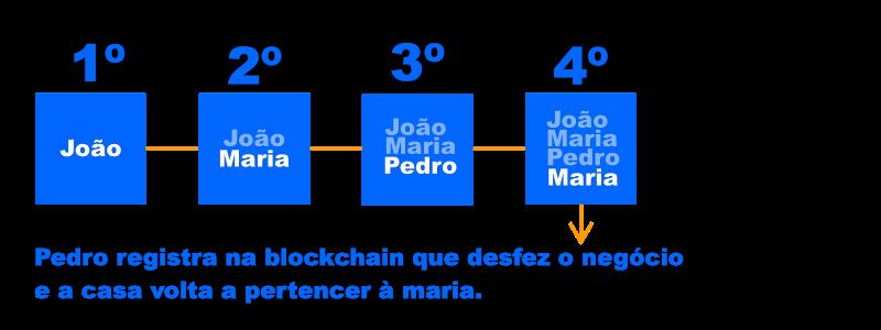 o que é e como funciona a blockchain