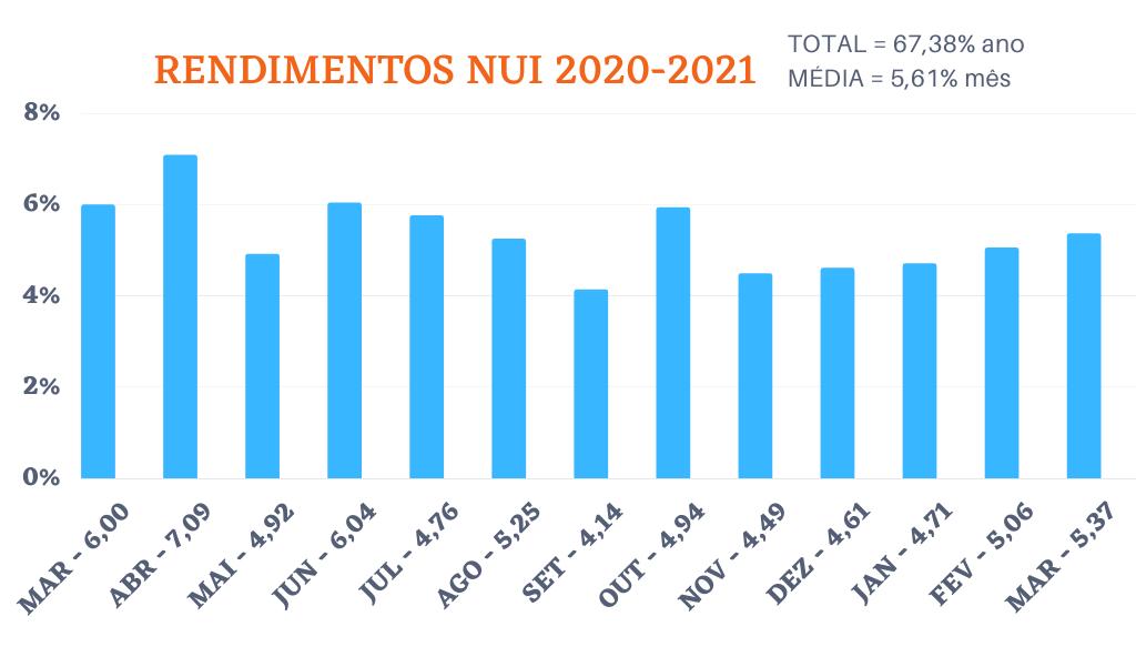 rendimentos nui 2021 maycon matos